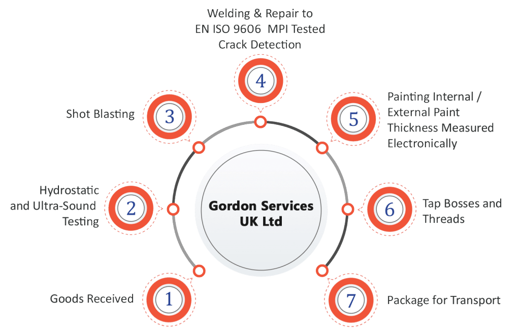 Gordon Services Railway Stock Repair Process